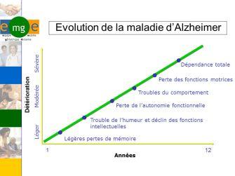 Evolution+de+la+maladie+d_Alzheimer